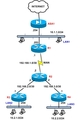 Cisco routers static routes
